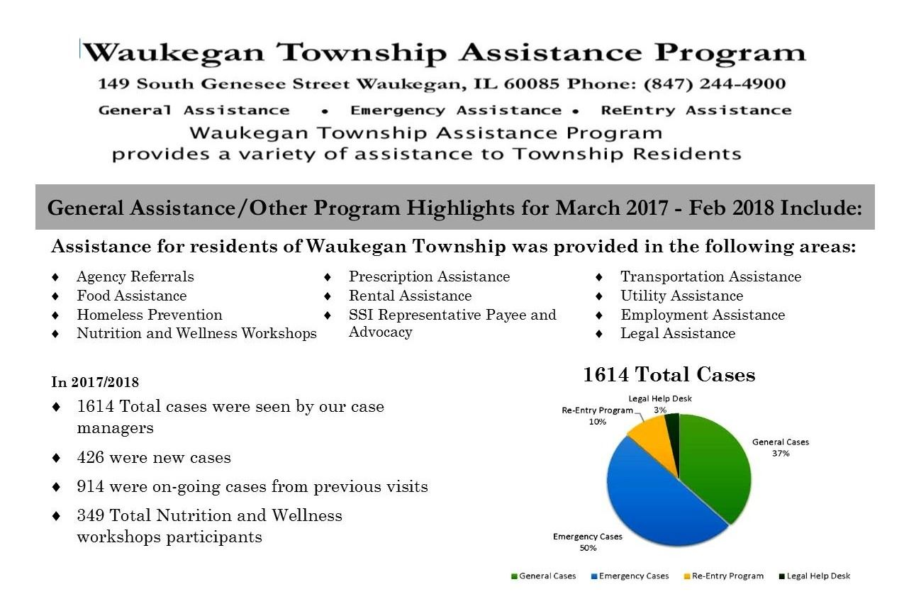 General Assistance Report 2018a